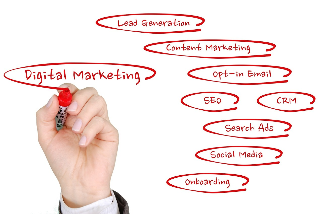 Types of Online Marketing